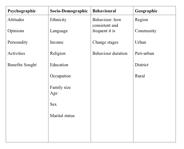 target audience - Psychographics Behaviours Geographic Locations Demographics