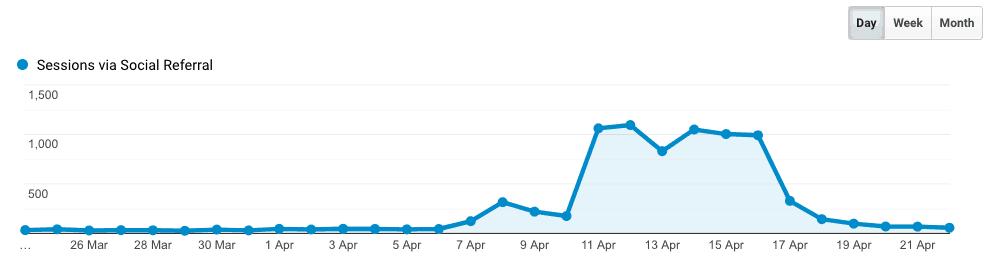 viral pin traffic