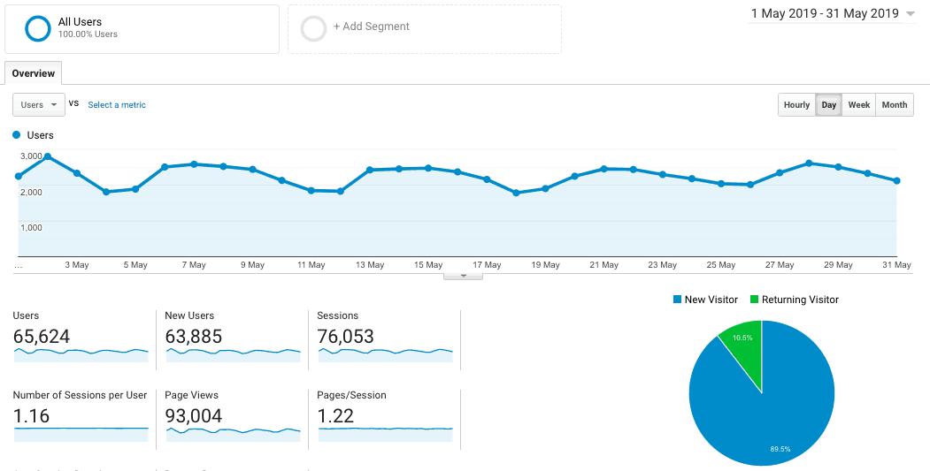 lrs traffic may 2019 90K pageviews