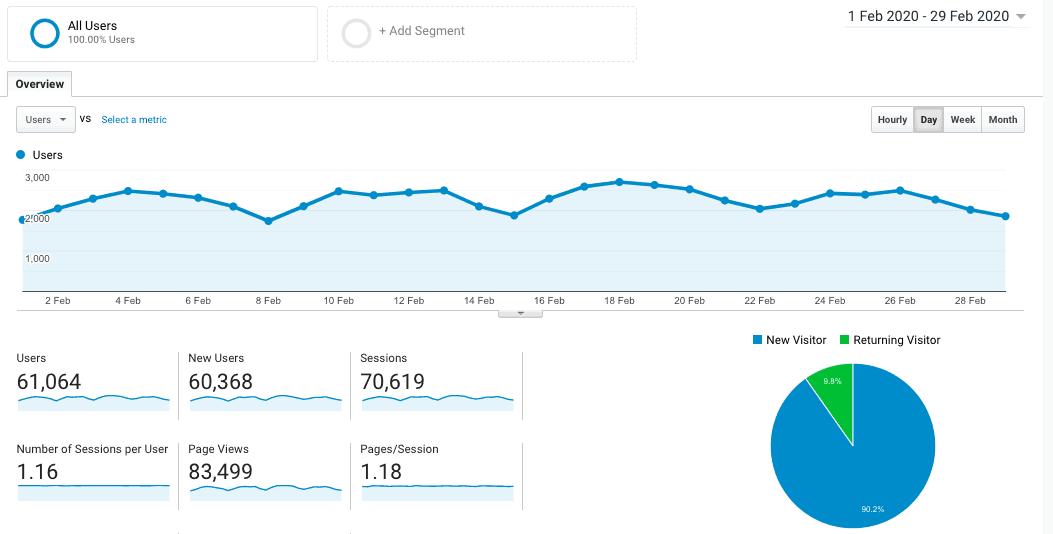 blog traffic february 2020