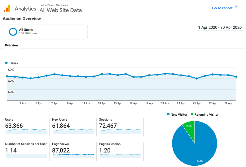 blog traffic report april 2020