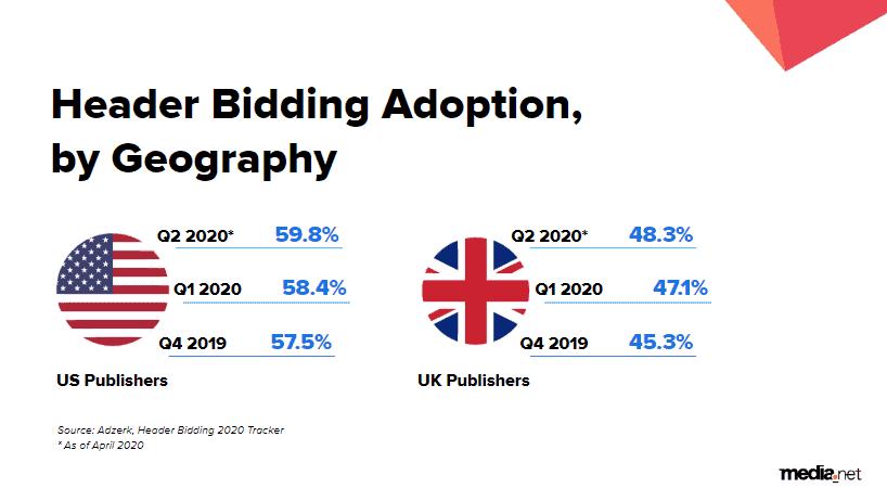 effective header bidding