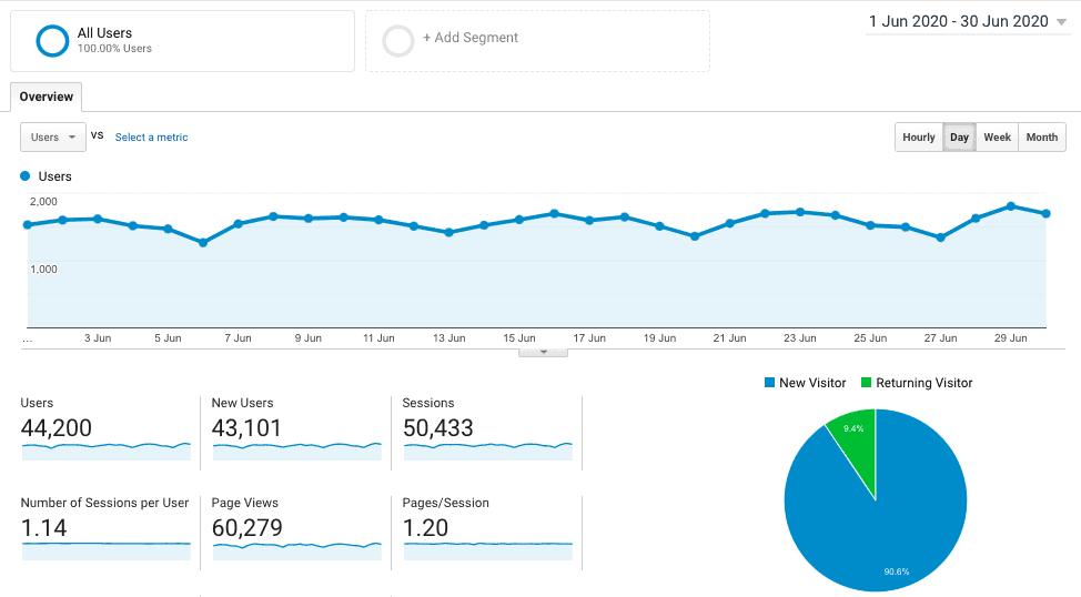 blog traffic june 2020
