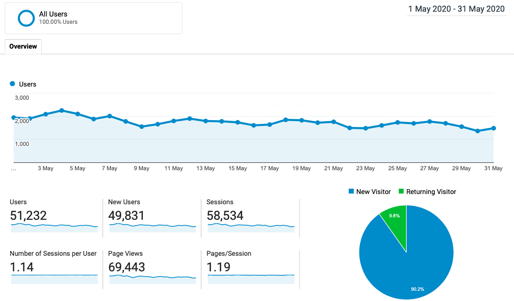 blog traffic may 2020