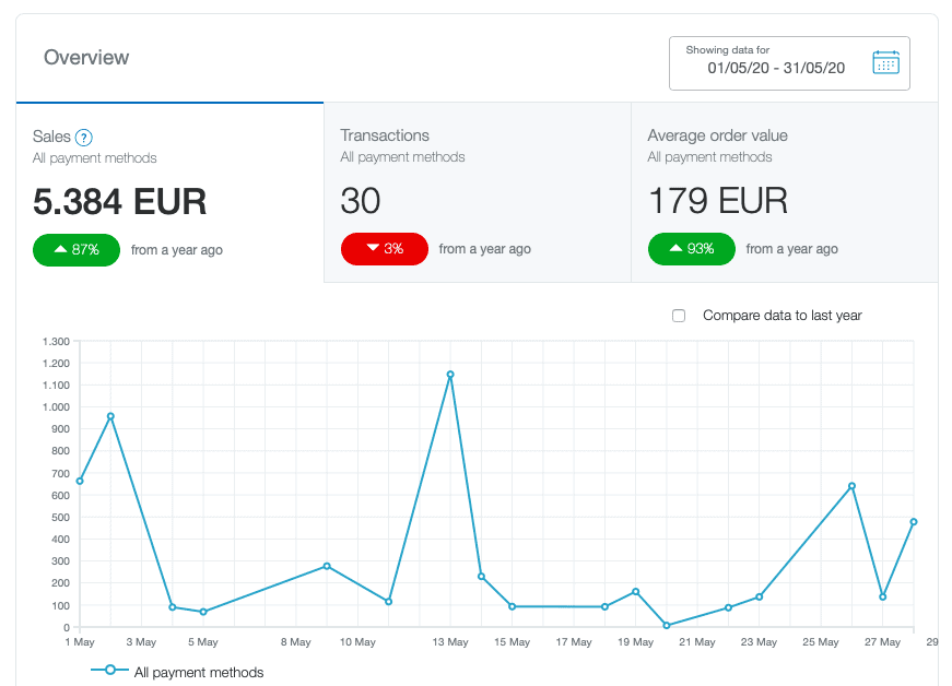 income report for may