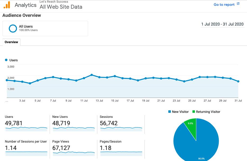 blog traffic july 2020