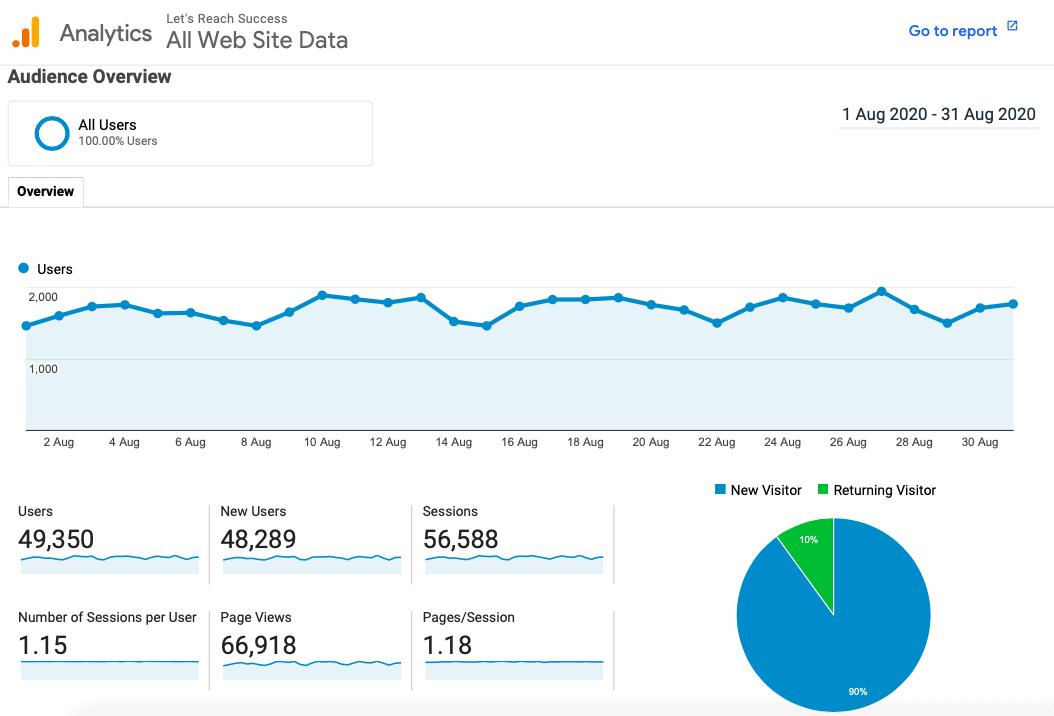 blog traffic august 2020