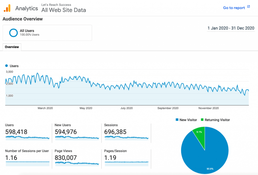 2020 blog traffic